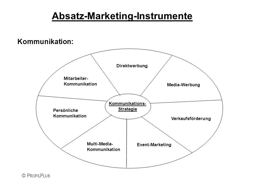 P ROFIL P LUS Das Marken-Profil Positionierung (was?):Leitbild/CI (wie?): KernkompetenzenErscheinungsbild/Design Fähigkeiten und RessourcenKommunikation MarktkenntnisVerhalten/Kultur