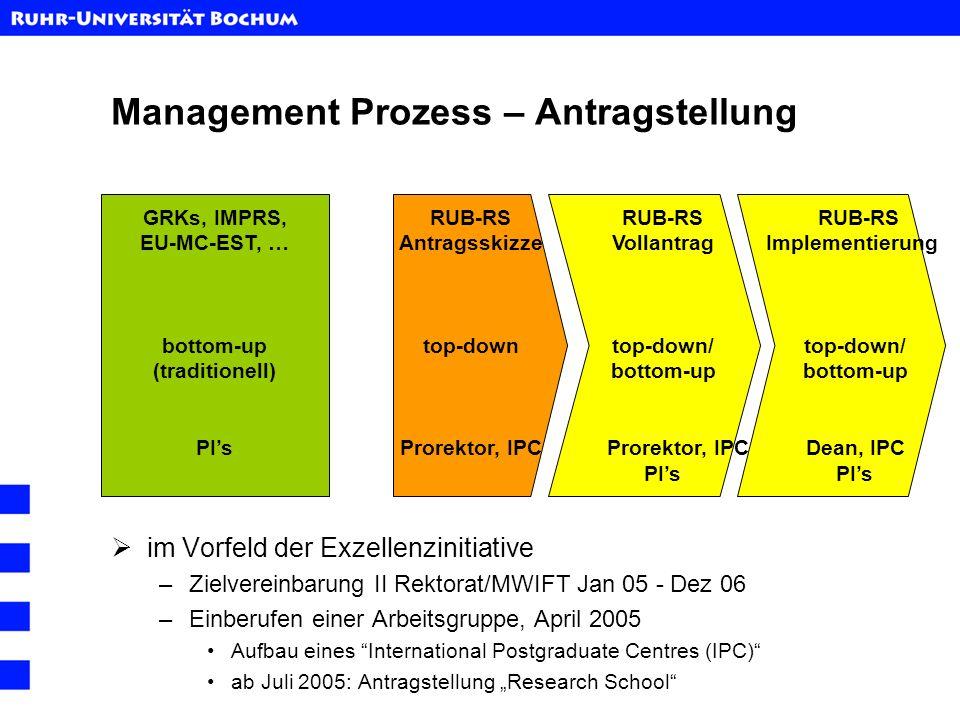 Management Prozess – Antragstellung im Vorfeld der Exzellenzinitiative –Zielvereinbarung II Rektorat/MWIFT Jan 05 - Dez 06 –Einberufen einer Arbeitsgr