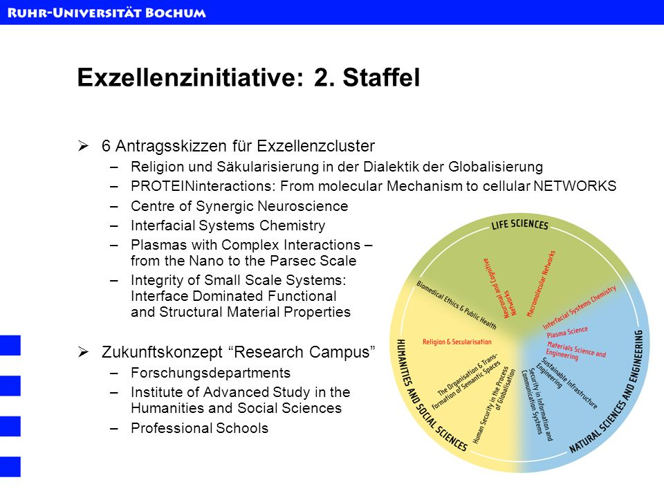 Exzellenzinitiative: 2. Staffel 6 Antragsskizzen für Exzellenzcluster –Religion und Säkularisierung in der Dialektik der Globalisierung –PROTEINintera