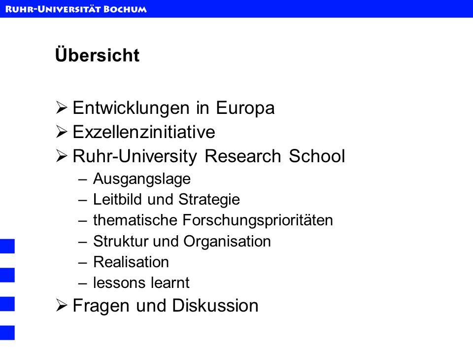 Übersicht Entwicklungen in Europa Exzellenzinitiative Ruhr-University Research School –Ausgangslage –Leitbild und Strategie –thematische Forschungspri