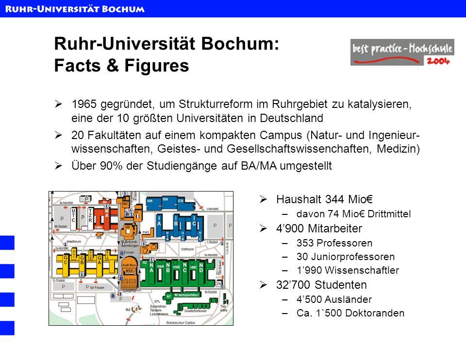 Ruhr-Universität Bochum: Facts & Figures Haushalt 344 Mio –davon 74 Mio Drittmittel 4900 Mitarbeiter –353 Professoren –30 Juniorprofessoren –1990 Wiss