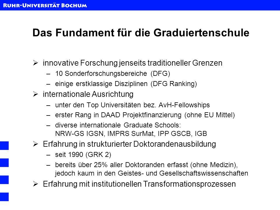 Das Fundament für die Graduiertenschule innovative Forschung jenseits traditioneller Grenzen –10 Sonderforschungsbereiche (DFG) –einige erstklassige D