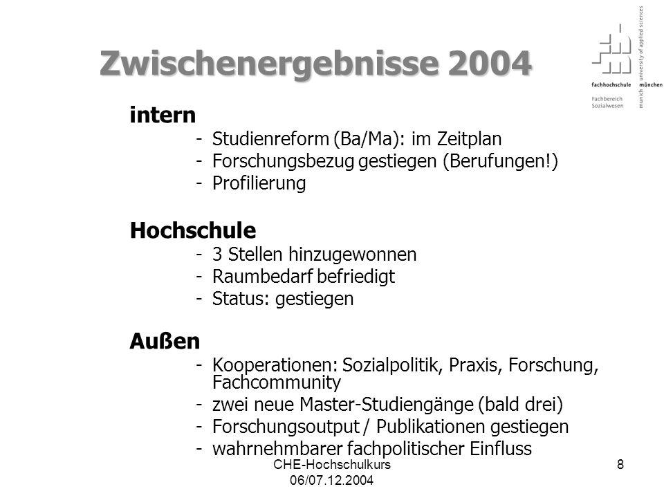 CHE-Hochschulkurs 06/07.12.2004 9 Offene Aufgaben 2004 intern -Personalentwicklung weiter / Neue Koll.
