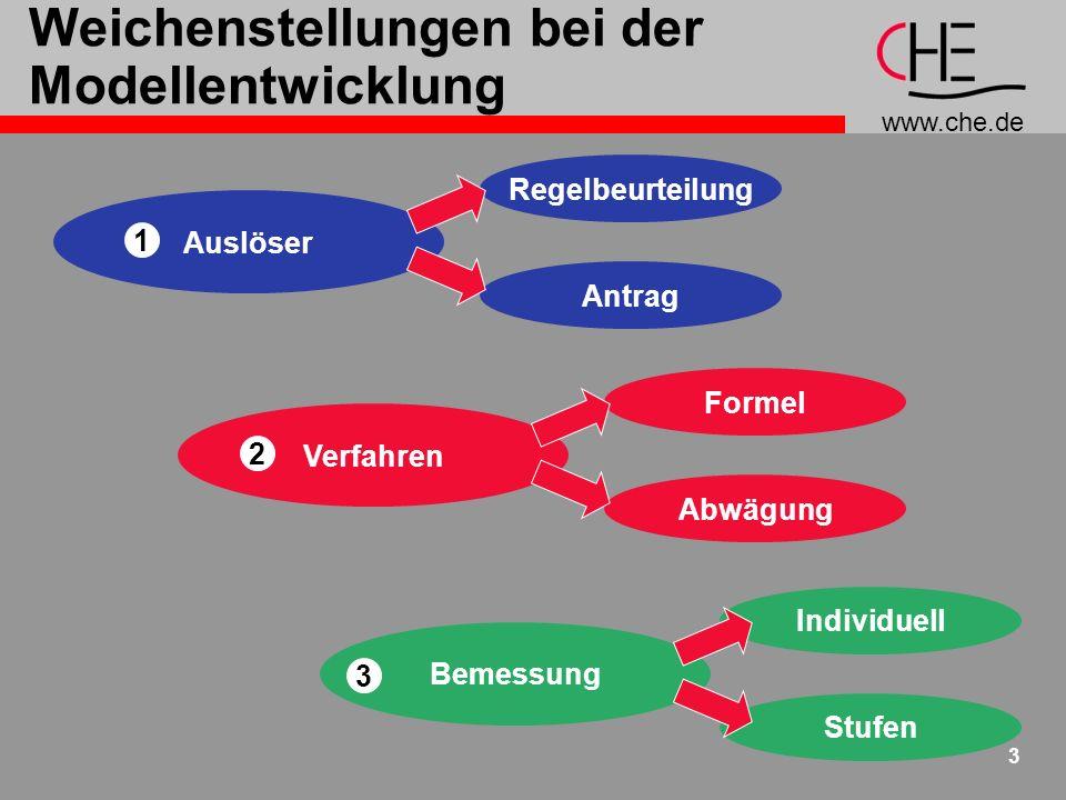 www.che.de 3 Weichenstellungen bei der Modellentwicklung Auslöser 1 Verfahren 2 Bemessung 3 Regelbeurteilung Antrag Formel Abwägung Individuell Stufen