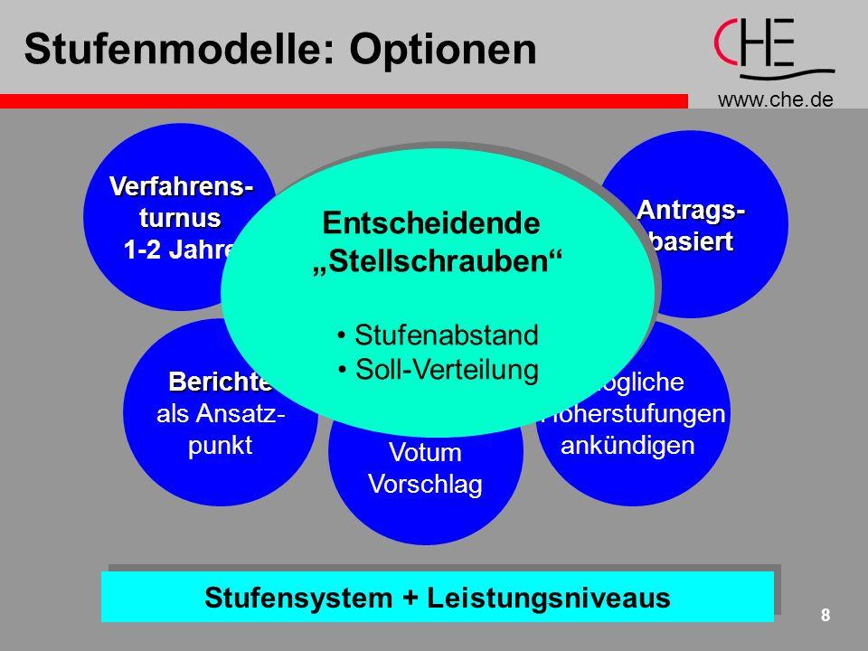 www.che.de 8 Stufenmodelle: Optionen Stufensystem + Leistungsniveaus Antrags-basiert weitere... Dekane Votum Vorschlag Berichte als Ansatz- punkt Verf
