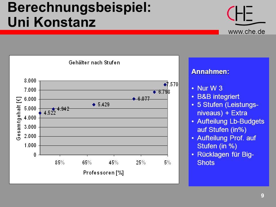 www.che.de 9 Berechnungsbeispiel: Uni KonstanzAnnahmen: Nur W 3 B&B integriert 5 Stufen (Leistungs- niveaus) + Extra Aufteilung Lb-Budgets auf Stufen (in%) Aufteilung Prof.