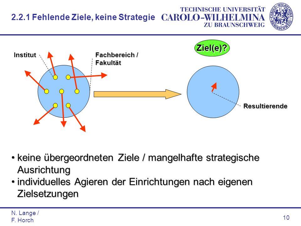 N. Lange / F. Horch 10 Fachbereich / FakultätInstitut keine übergeordneten Ziele / mangelhafte strategische Ausrichtungkeine übergeordneten Ziele / ma