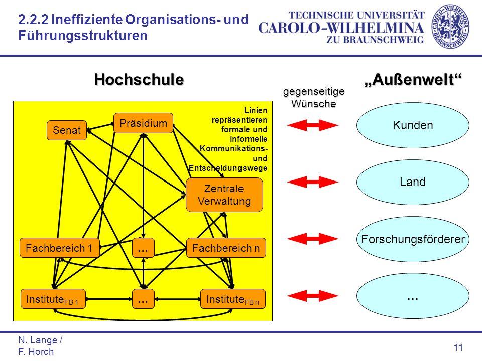 N. Lange / F. Horch 11 Kunden Land Forschungsförderer … Außenwelt Senat Präsidium Zentrale Verwaltung Fachbereich nFachbereich 1 … Institute FB 1 Inst