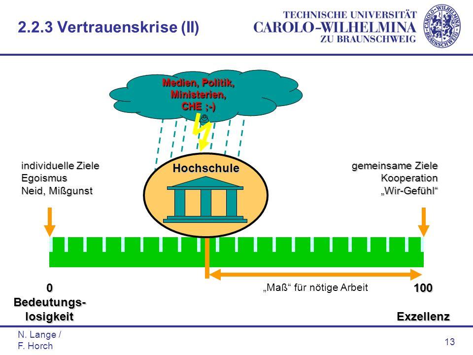 N. Lange / F. Horch 13 individuelle Ziele Egoismus Neid, Mißgunst gemeinsame Ziele KooperationWir-Gefühl 100Exzellenz0 Bedeutungs- losigkeit Maß für n