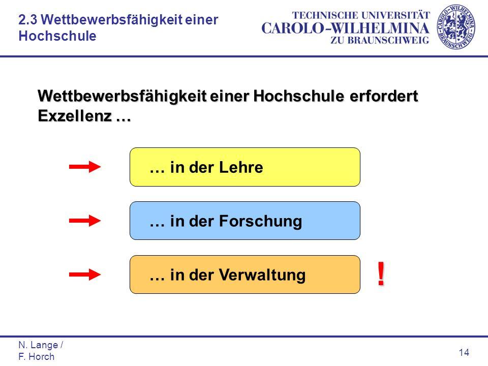 N. Lange / F. Horch 14 Wettbewerbsfähigkeit einer Hochschule erfordert Exzellenz … … in der Lehre… in der Forschung… in der Verwaltung ! 2.3 Wettbewer