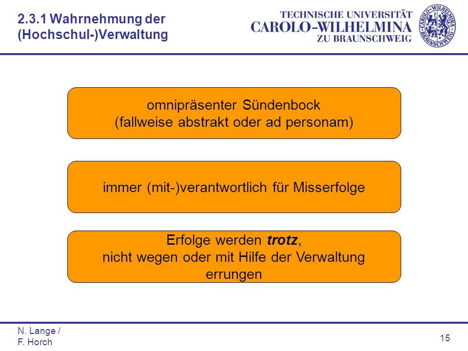 N. Lange / F. Horch 15 omnipräsenter Sündenbock (fallweise abstrakt oder ad personam) immer (mit-)verantwortlich für Misserfolge Erfolge werden trotz,