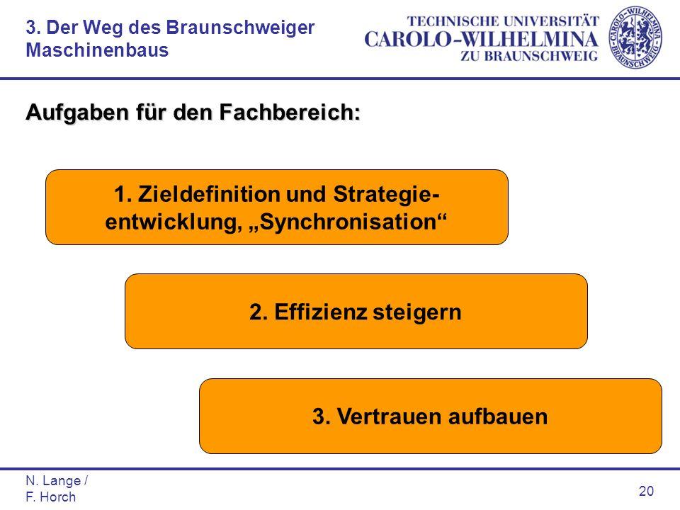 N. Lange / F. Horch 20 Aufgaben für den Fachbereich: 1. Zieldefinition und Strategie- entwicklung, Synchronisation 3. Vertrauen aufbauen 2. Effizienz