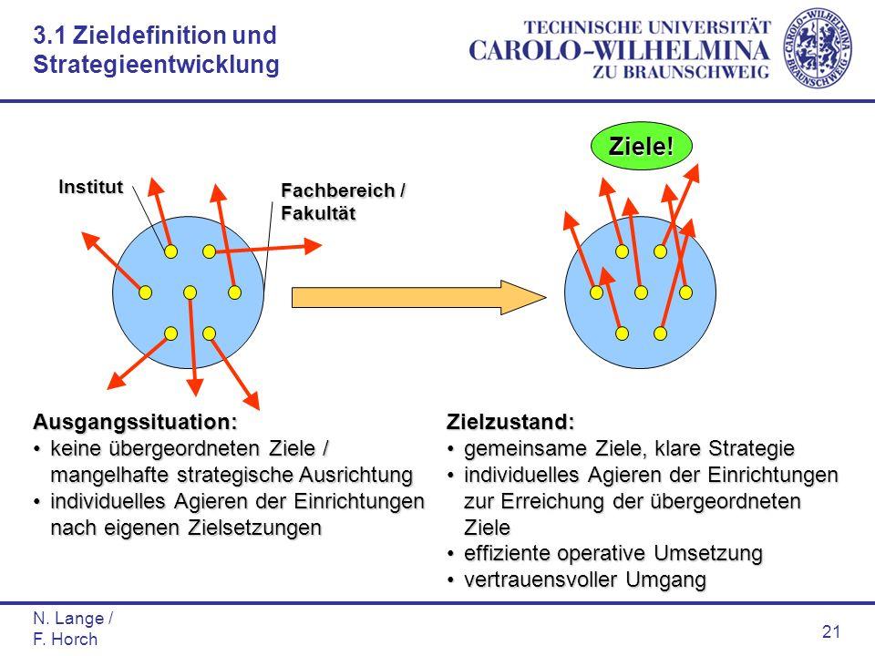 N. Lange / F. Horch 21 Fachbereich / Fakultät Institut Ausgangssituation: keine übergeordneten Ziele / mangelhafte strategische Ausrichtungkeine überg