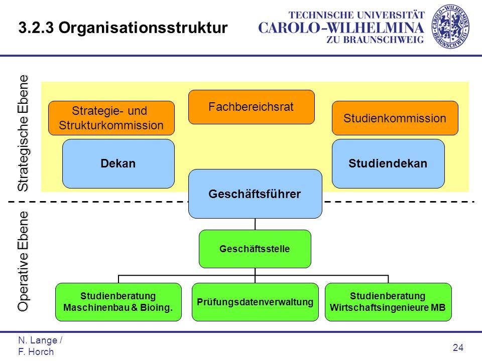 N. Lange / F. Horch 24 DekanStudiendekan Geschäftsstelle Studienberatung Maschinenbau & Bioing. Prüfungsdatenverwaltung Studienberatung Wirtschaftsing