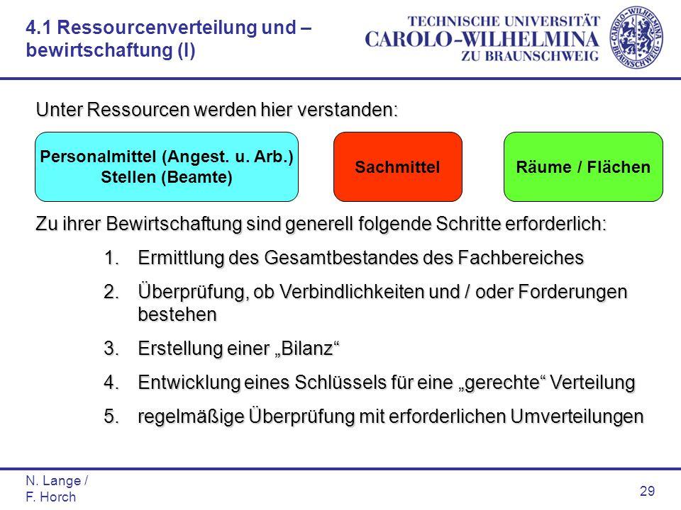 N. Lange / F. Horch 29 Unter Ressourcen werden hier verstanden: Zu ihrer Bewirtschaftung sind generell folgende Schritte erforderlich: 1.Ermittlung de