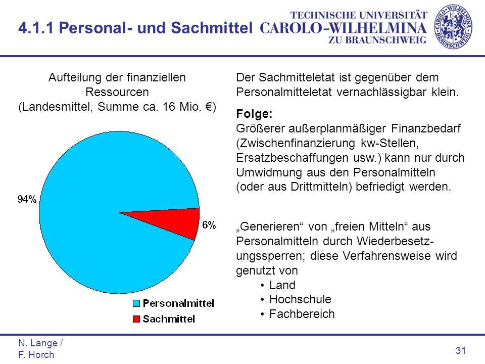 N. Lange / F. Horch 31 Aufteilung der finanziellen Ressourcen (Landesmittel, Summe ca. 16 Mio. ) Der Sachmitteletat ist gegenüber dem Personalmittelet