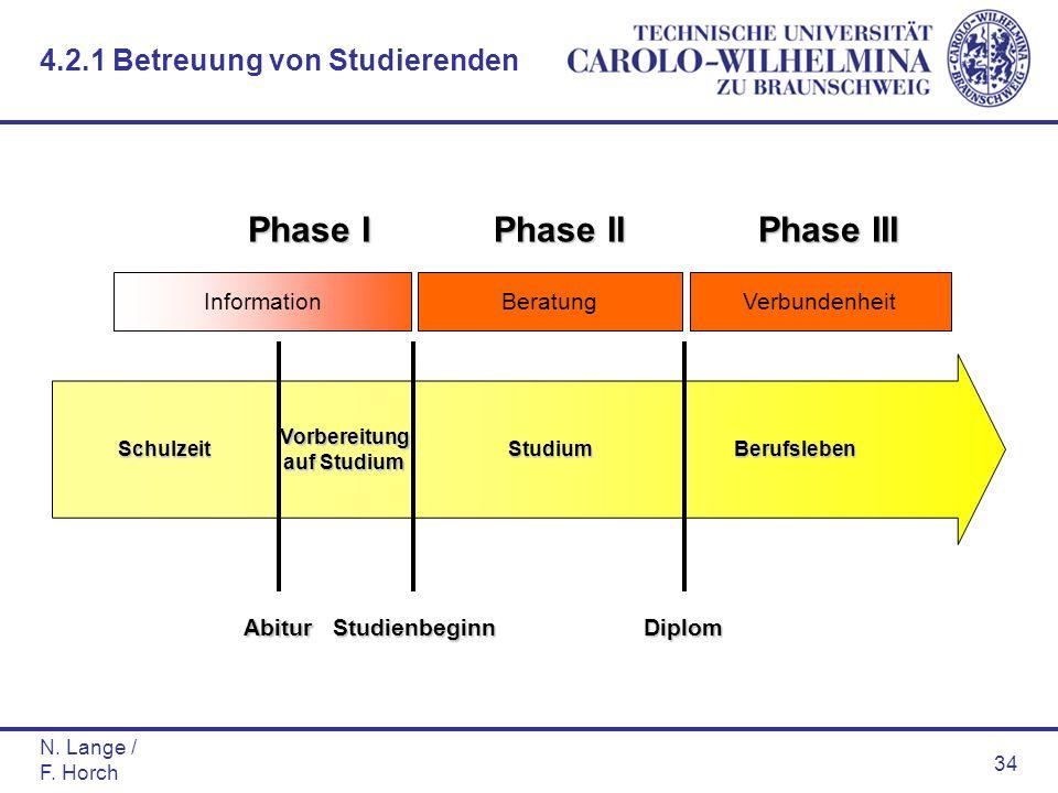 N. Lange / F. Horch 34 SchulzeitStudiumBerufsleben Diplom Vorbereitung auf Studium StudienbeginnAbitur InformationBeratungVerbundenheit Phase I Phase