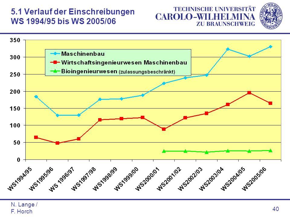 N. Lange / F. Horch 40 5.1 Verlauf der Einschreibungen WS 1994/95 bis WS 2005/06