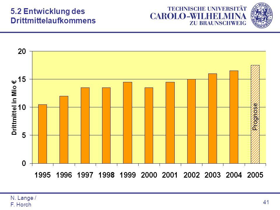 N. Lange / F. Horch 41 5.2 Entwicklung des Drittmittelaufkommens