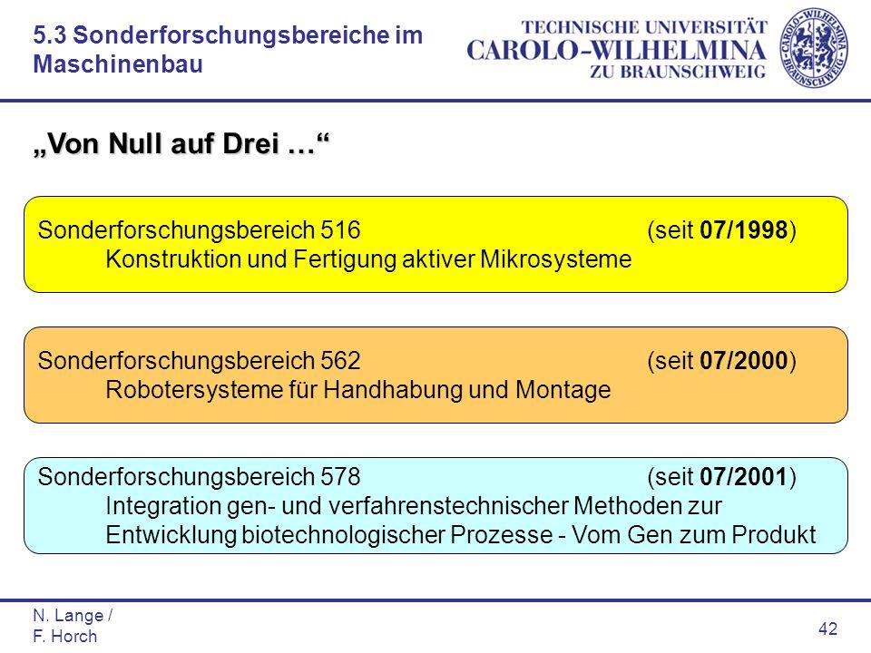 N. Lange / F. Horch 42 Sonderforschungsbereich 516(seit 07/1998) Konstruktion und Fertigung aktiver Mikrosysteme Sonderforschungsbereich 562(seit 07/2