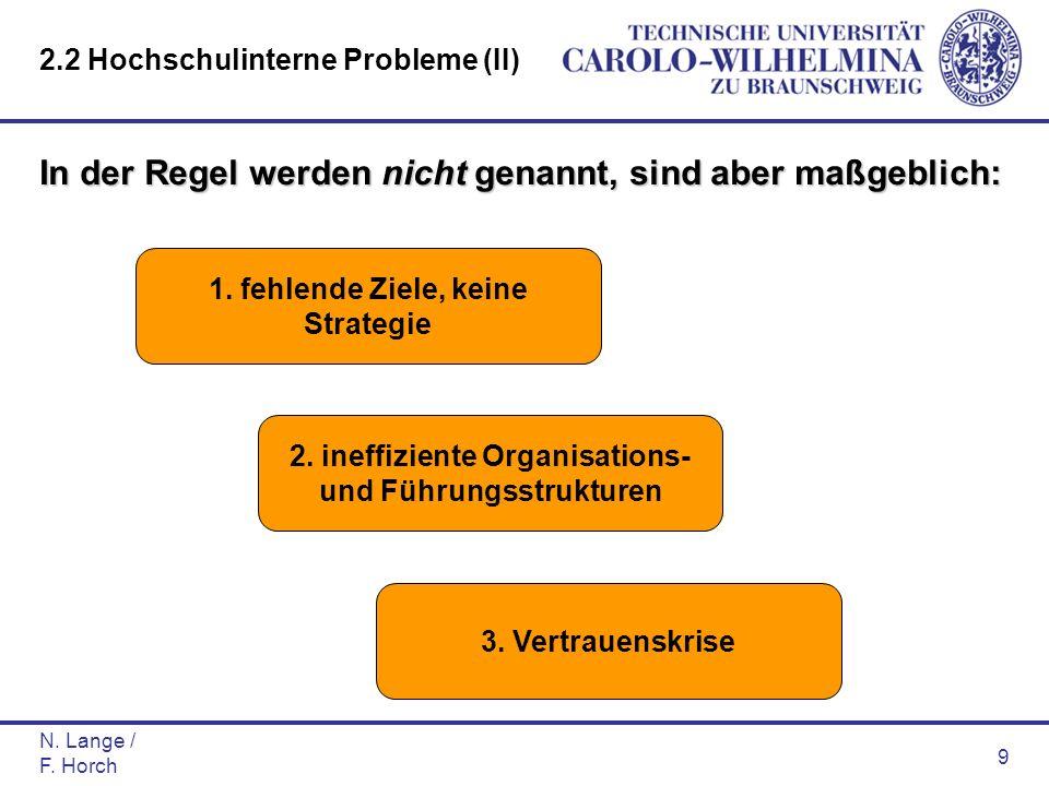 N. Lange / F. Horch 9 In der Regel werden nicht genannt, sind aber maßgeblich: 1. fehlende Ziele, keine Strategie 3. Vertrauenskrise 2. ineffiziente O
