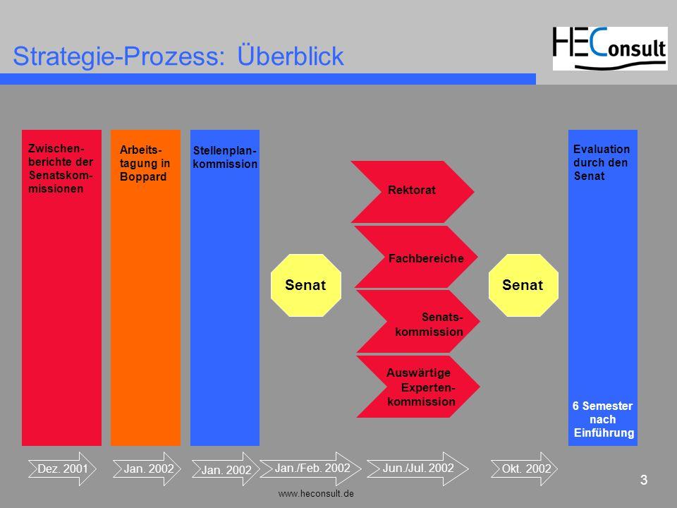 www.heconsult.de 3 Strategie-Prozess: Überblick Dez. 2001 Zwischen- berichte der Senatskom- missionen Jan. 2002 Arbeits- tagung in Boppard Jan. 2002 S