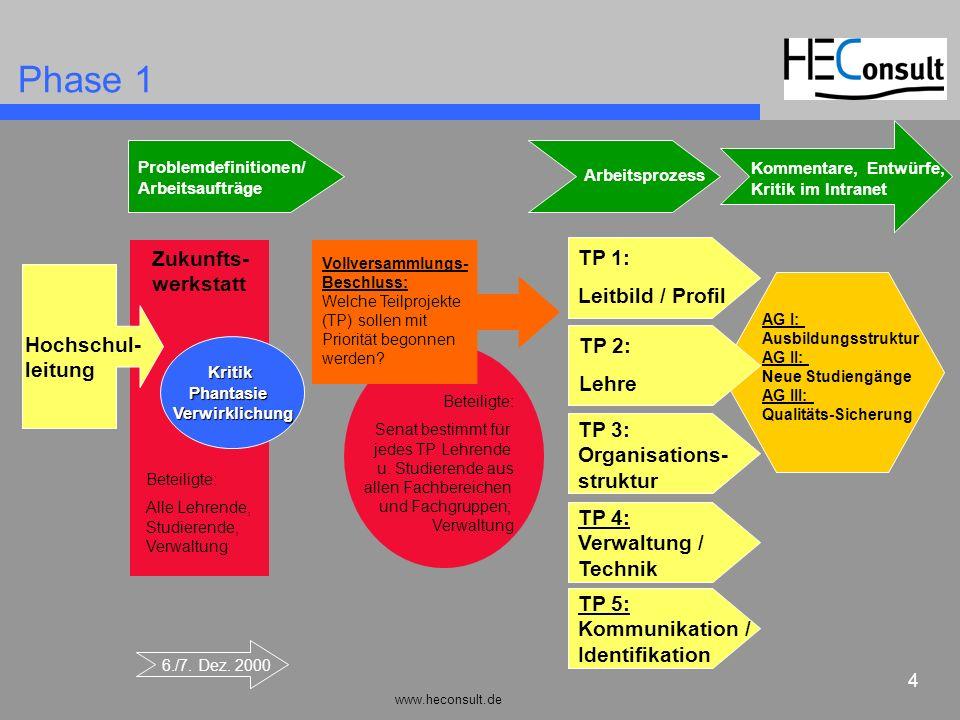 www.heconsult.de 4 Beteiligte: Senat bestimmt für jedes TP Lehrende u. Studierende aus allen Fachbereichen und Fachgruppen; Verwaltung Vollversammlung