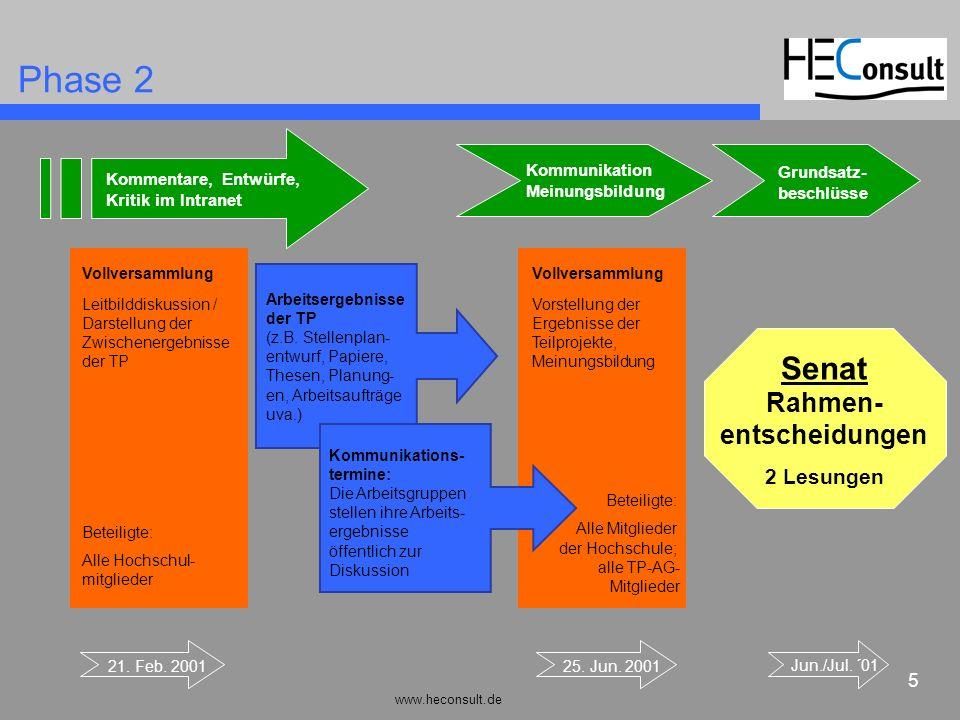 www.heconsult.de 5 Kommunikation Meinungsbildung Phase 2 Senat Rahmen- entscheidungen 2 Lesungen Arbeitsergebnisse der TP (z.B. Stellenplan- entwurf,