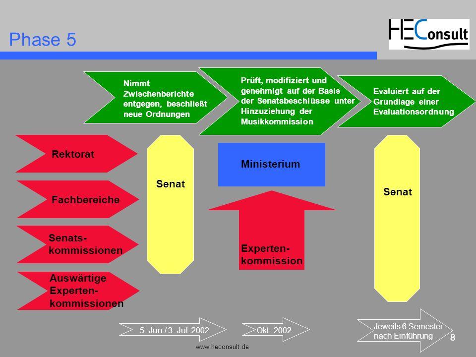 www.heconsult.de 8 Prüft, modifiziert und genehmigt auf der Basis der Senatsbeschlüsse unter Hinzuziehung der Musikkommission Phase 5 5. Jun./ 3. Jul.
