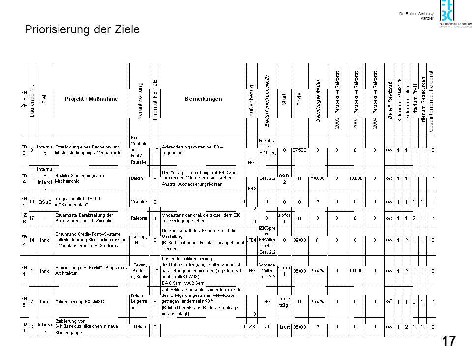 Dr. Rainer Ambrosy Kanzler 16 Warum eine Zielvereinbarung? Der seit langem geforderte Globalhaushalt wird mittel- fristig auch für alle Hochschulen in
