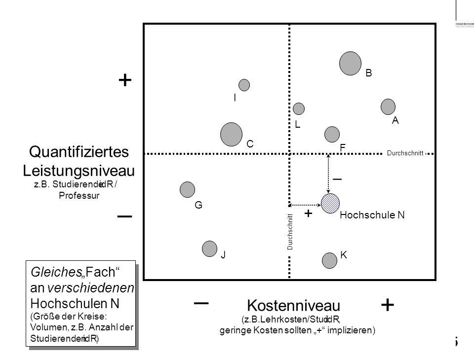 Dr.Rainer Ambrosy Kanzler 5 Quantifiziertes Leistungsniveau z.B.