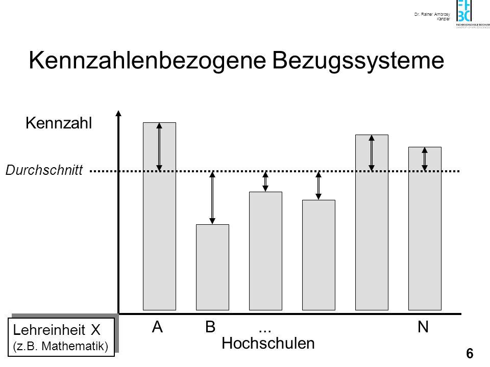 Dr. Rainer Ambrosy Kanzler 5 Quantifiziertes Leistungsniveau z.B. StudierendeidR/ Professur Kostenniveau (z.B.Lehrkosten/Stud.idR, geringe Kosten soll