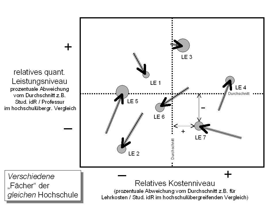 Dr. Rainer Ambrosy Kanzler 6 Kennzahlenbezogene Bezugssysteme Kennzahl AB...N Hochschulen Durchschnitt Lehreinheit X (z.B. Mathematik)