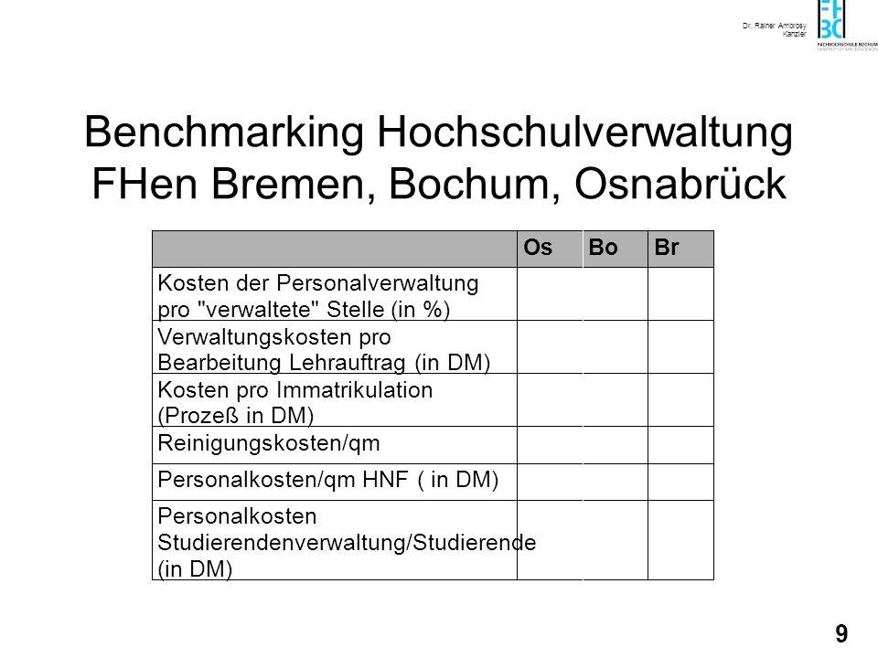 Dr. Rainer Ambrosy Kanzler 8 Relative Ausstattung zum Fächerdurchschnitt 80%120% 80% 120% Ableitung von Handlungsmatrizen Auslastung - absolut - Stud.