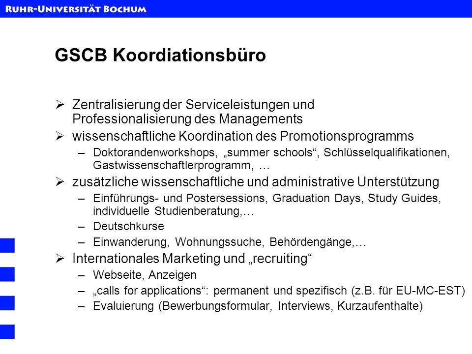 GSCB Koordiationsbüro Zentralisierung der Serviceleistungen und Professionalisierung des Managements wissenschaftliche Koordination des Promotionsprog