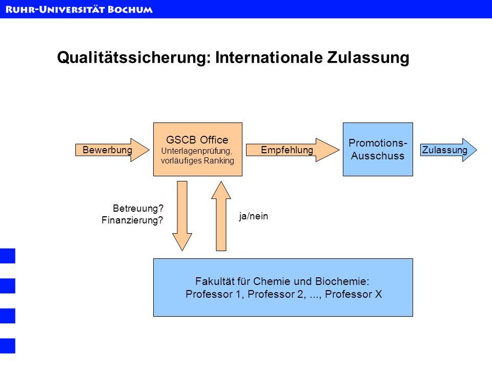 Qualitätssicherung: Internationale Zulassung Bewerbung GSCB Office Unterlagenprüfung, vorläufiges Ranking Promotions- Ausschuss Fakultät für Chemie un