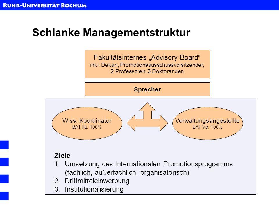 Schlanke Managementstruktur Sprecher Wiss. Koordinator BAT IIa, 100% Verwaltungsangestellte BAT Vb, 100% Fakultätsinternes Advisory Board inkl. Dekan,