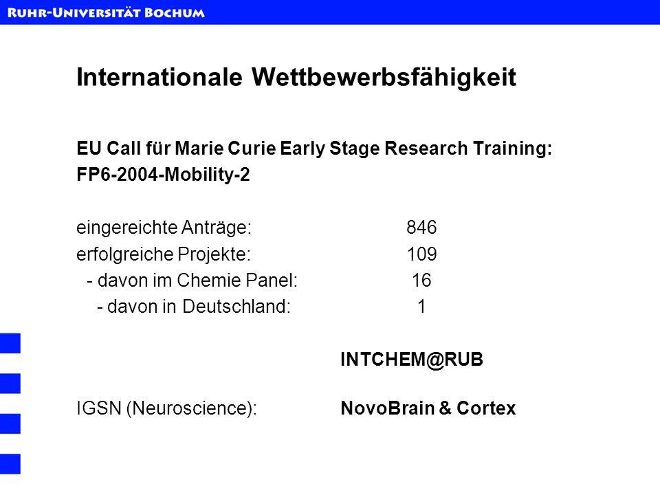 Internationale Wettbewerbsfähigkeit EU Call für Marie Curie Early Stage Research Training: FP6-2004-Mobility-2 eingereichte Anträge:846 erfolgreiche P