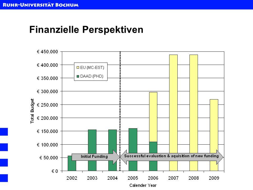 Finanzielle Perspektiven