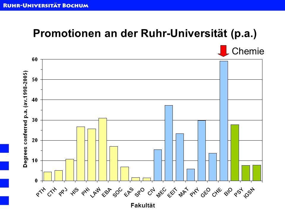 Promotionen an der Ruhr-Universität (p.a.) Fakultät Chemie