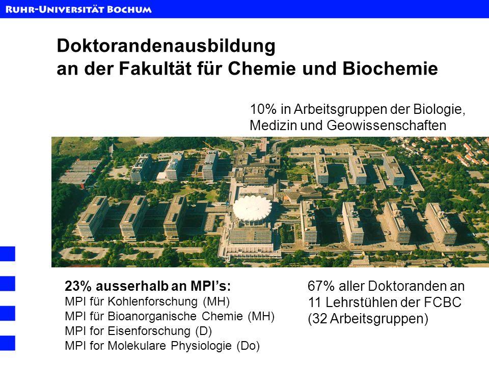 Doktorandenausbildung an der Fakultät für Chemie und Biochemie 10% in Arbeitsgruppen der Biologie, Medizin und Geowissenschaften 23% ausserhalb an MPI