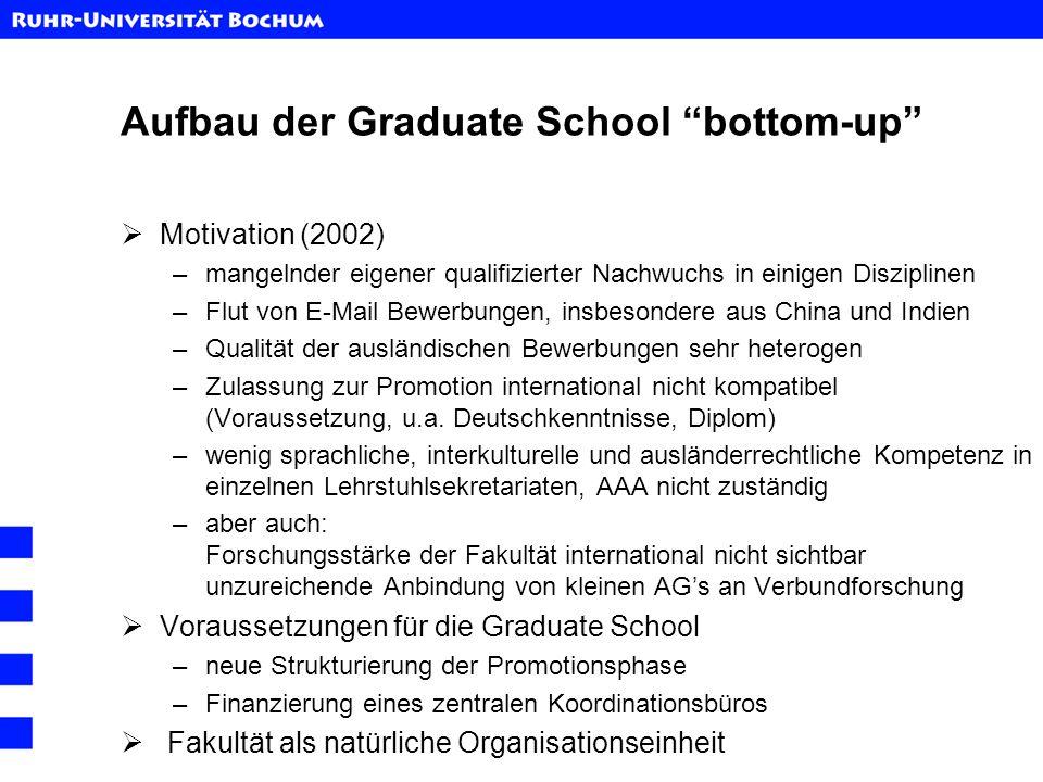 Aufbau der Graduate School bottom-up Motivation (2002) –mangelnder eigener qualifizierter Nachwuchs in einigen Disziplinen –Flut von E-Mail Bewerbunge