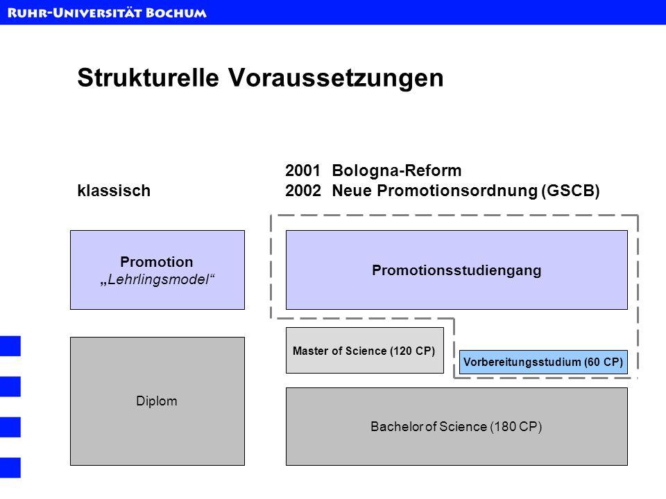 Graduate School of Chemistry and Biochemistry Promotionsprogramm international interdisziplinär flexible Zulassung verbindliches Curriculum inkl.