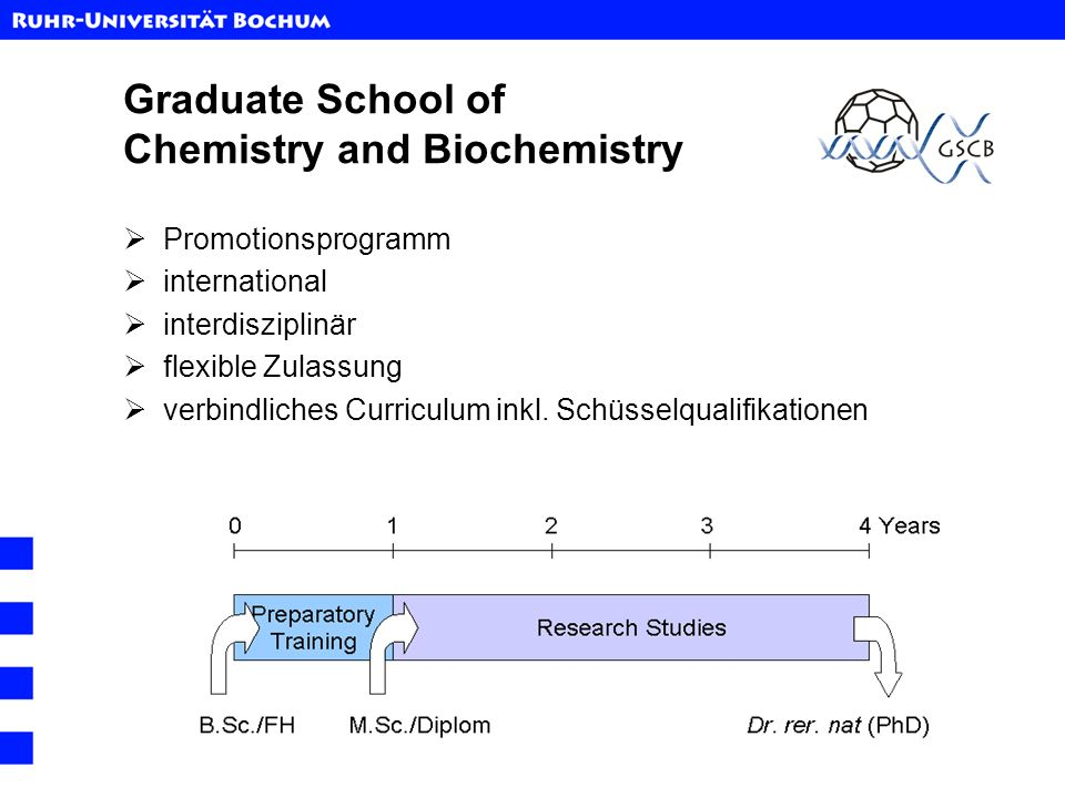 Graduate School of Chemistry and Biochemistry Promotionsprogramm international interdisziplinär flexible Zulassung verbindliches Curriculum inkl. Schü