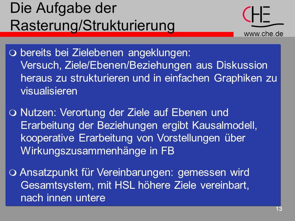 www.che.de 13 Die Aufgabe der Rasterung/Strukturierung bereits bei Zielebenen angeklungen: Versuch, Ziele/Ebenen/Beziehungen aus Diskussion heraus zu