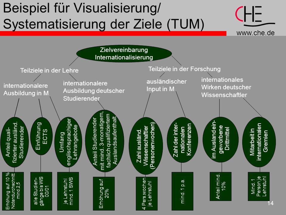 www.che.de 14 Beispiel für Visualisierung/ Systematisierung der Ziele (TUM) Teilziele in der Forschung Teilziele in der Lehre internationalere Ausbild