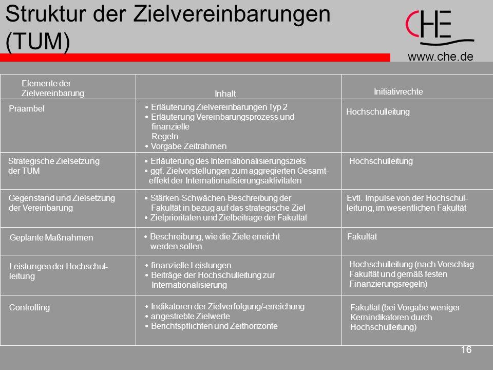 www.che.de 16 Struktur der Zielvereinbarungen (TUM) Elemente der Zielvereinbarung Inhalt Initiativrechte Präambel Erläuterung Zielvereinbarungen Typ 2