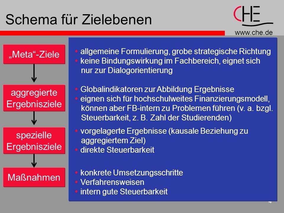 www.che.de 4 Schema für Zielebenen Meta-Ziele allgemeine Formulierung, grobe strategische Richtung keine Bindungswirkung im Fachbereich, eignet sich n