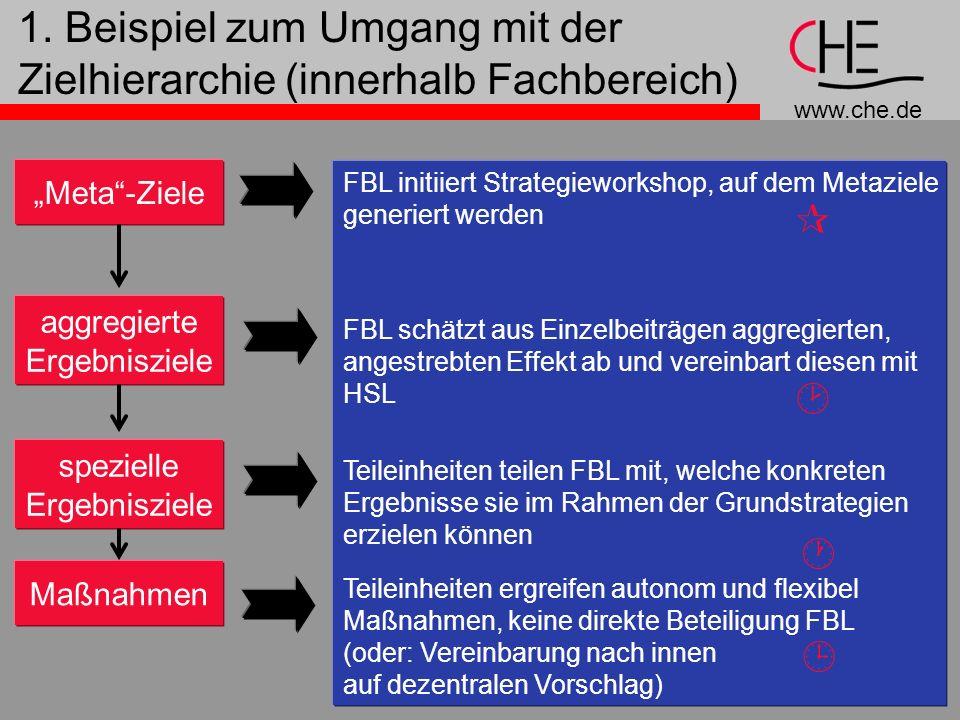 www.che.de 6 1. Beispiel zum Umgang mit der Zielhierarchie (innerhalb Fachbereich) Meta-Ziele aggregierte Ergebnisziele spezielle Ergebnisziele Maßnah