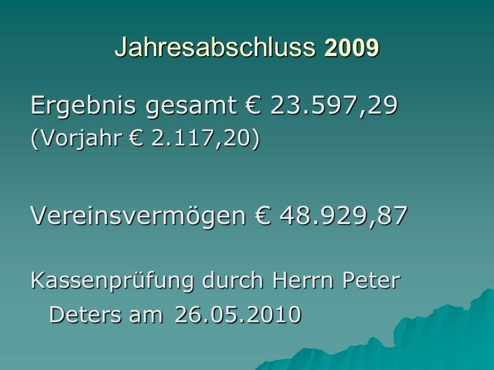 Jahresabschluss 2009 Ergebnis gesamt 23.597,29 (Vorjahr 2.117,20) Vereinsvermögen 48.929,87 Kassenprüfung durch Herrn Peter Deters am 26.05.2010